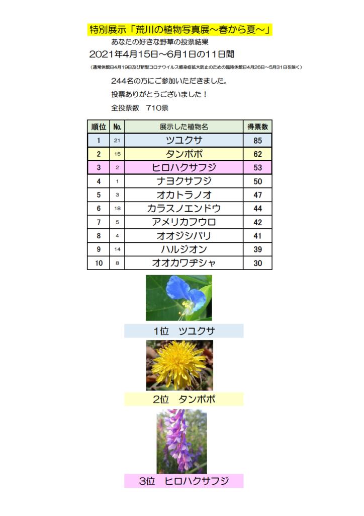 特別展示「荒川の植物写真展~春から夏~」あなたの好きな野草の投票結果発表